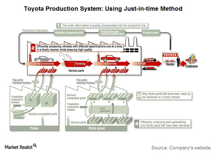 Toyota Production System using Just in time method